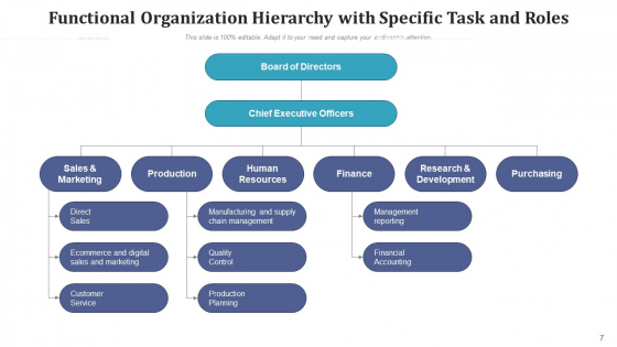 Company_Structure_Marketing_Finance_Ppt_PowerPoint_Presentation_Complete_Deck_With_Slides_Slide_7