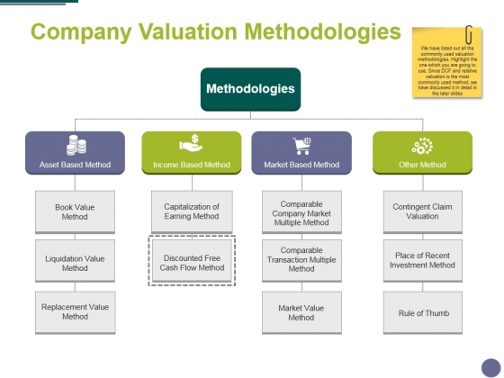 Company Valuation Methodologies Ppt PowerPoint Presentation Infographics Elements