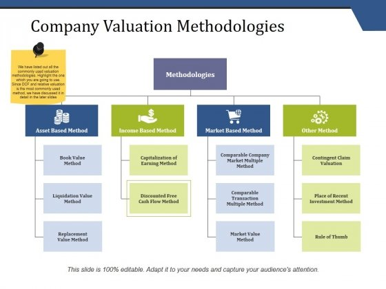 Company Valuation Methodologies Ppt PowerPoint Presentation Inspiration Slide Download