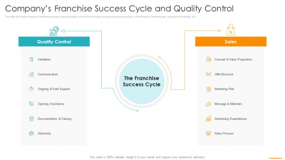 Companys_Franchise_Success_Cycle_And_Quality_Control_Ppt_Outline_Backgrounds_PDF_Slide_1
