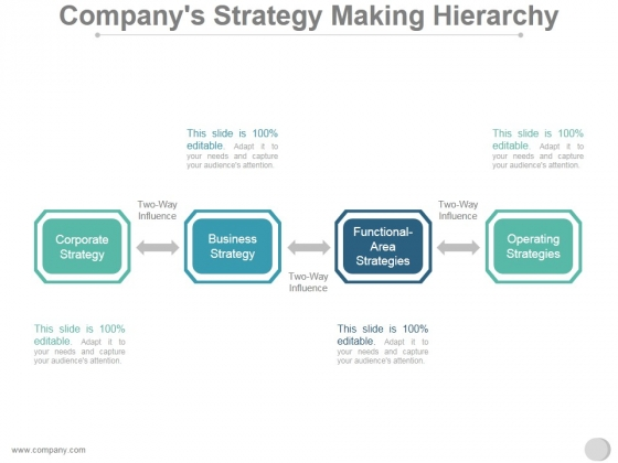 Companys Strategy Making Hierarchy Ppt PowerPoint Presentation Influencers