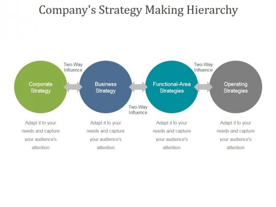 Companys Strategy Making Hierarchy Ppt PowerPoint Presentation Infographic Template