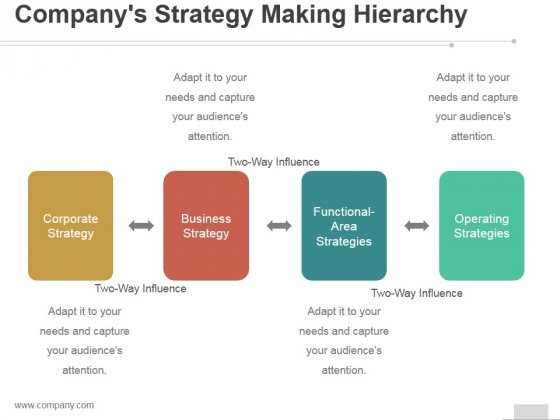 Companys Strategy Making Hierarchy Ppt PowerPoint Presentation Slides