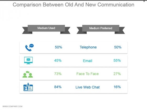 Comparison Between Old And New Communication Powerpoint Guide