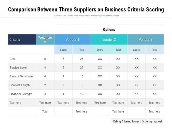 Comparison Between Three Suppliers On Business Criteria Scoring Ppt PowerPoint Presentation File Model PDF