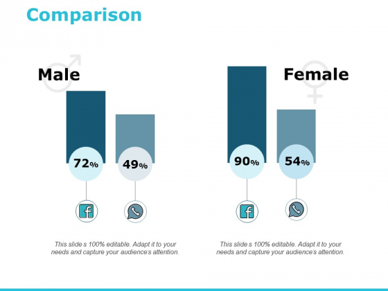 Comparison Male Female Ppt PowerPoint Presentation Ideas Tips
