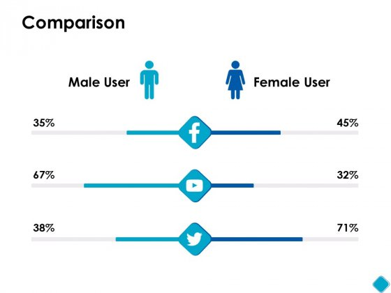 Comparison Male Female Ppt PowerPoint Presentation Styles Slide