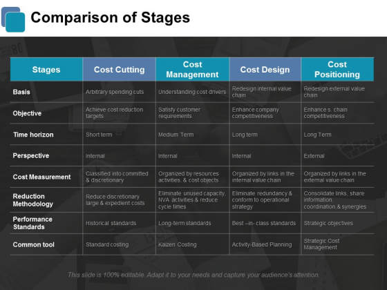 Comparison Of Stages Ppt PowerPoint Presentation Slides Designs Download
