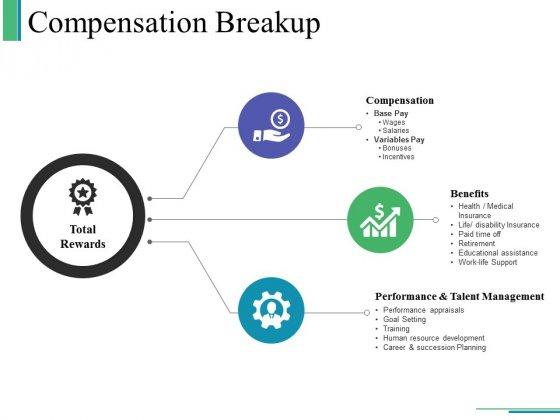 Compensation Breakup Ppt PowerPoint Presentation Outline Sample