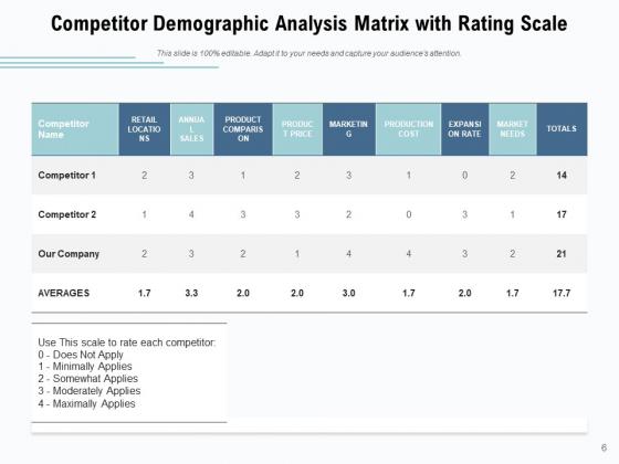 Competition_Analysis_Matrix_Dashboard_Comparison_Ppt_PowerPoint_Presentation_Complete_Deck_Slide_6