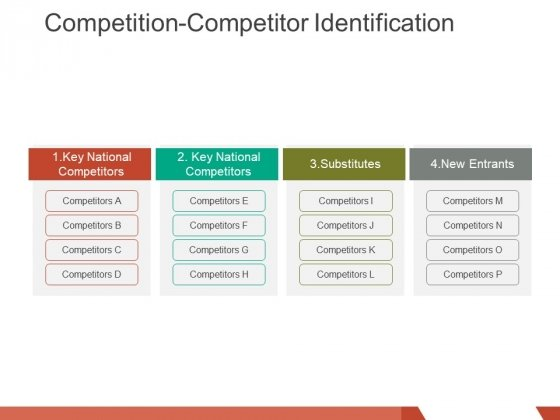 competition competitor identification ppt powerpoint presentation professional topics