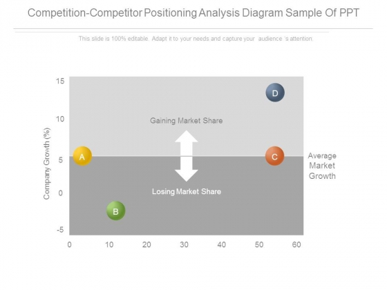 Competition Competitor Positioning Analysis Diagram Sample Of Ppt