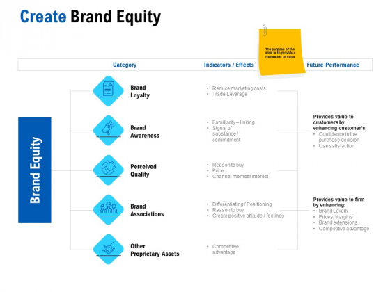 Competition In Market Create Brand Equity Ppt Slide PDF Ppt Gallery Graphics Pictures PDF
