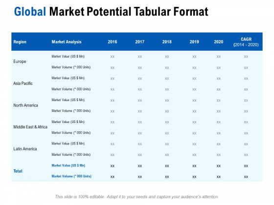 Competition In Market Global Market Potential Tabular Format Ppt Layouts Example PDF