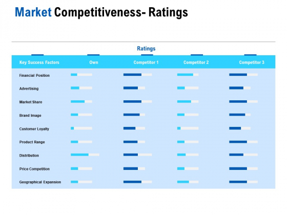 Competition In Market Market Competitiveness Ratings Ppt Icon Layouts PDF