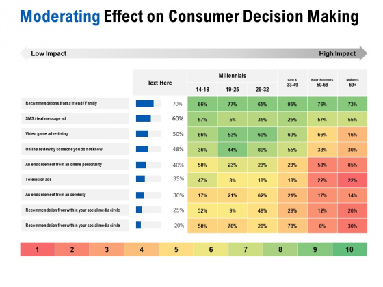 Competition In Market Moderating Effect On Consumer Decision Making Ppt Inspiration Gridlines PDF
