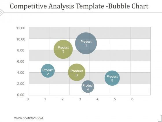 Competitive Analysis Bubble Chart Template 1 Ppt PowerPoint Presentation Influencers
