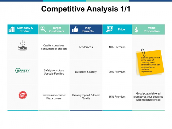 Competitive Analysis Business Ppt PowerPoint Presentation Portfolio Images