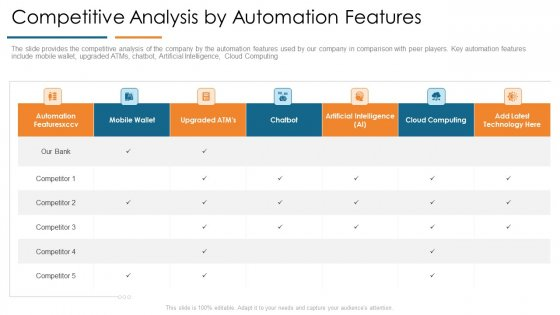 Competitive Analysis By Automation Features Develop Organizational Productivity By Enhancing Business Process Pictures PDF