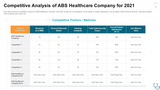 Competitive Analysis Of Abs Healthcare Company For 2021 Ppt Portfolio Templates PDF