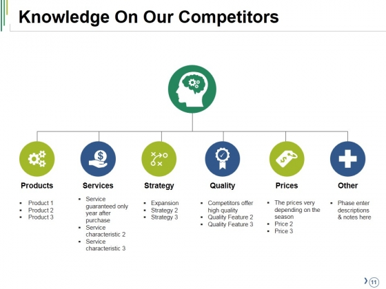 Competitive_Analysis_Ppt_PowerPoint_Presentation_Complete_Deck_With_Slides_Slide_11