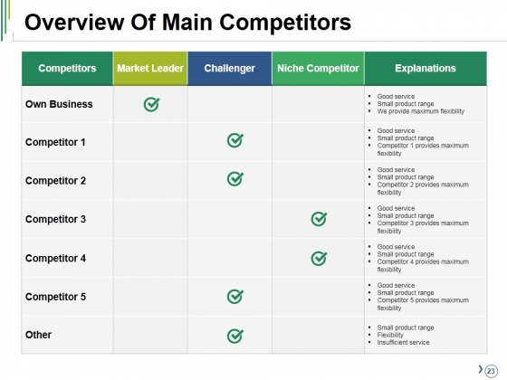 Competitive_Analysis_Ppt_PowerPoint_Presentation_Complete_Deck_With_Slides_Slide_23