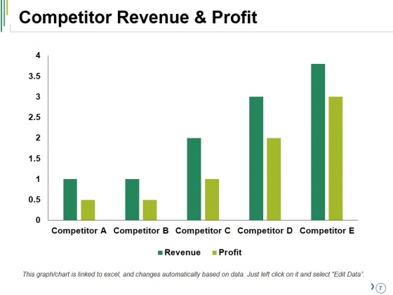 Competitive_Analysis_Ppt_PowerPoint_Presentation_Complete_Deck_With_Slides_Slide_7