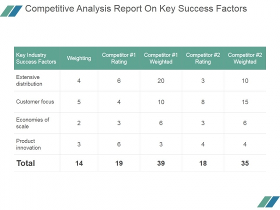 Competitive Analysis Report On Key Success Factors Ppt Powerpoint