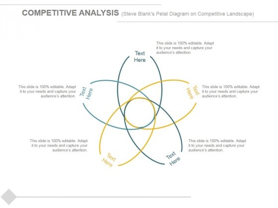 Competitive Analysis Steve Blanks Petal Diagram On Competitive Landscape Ppt PowerPoint Presentation Portfolio Show