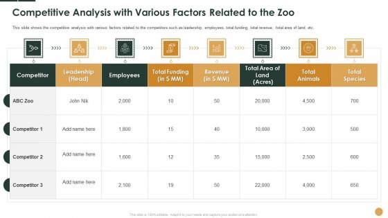 Competitive Analysis With Various Factors Related To The Zoo Ppt Icon Visuals PDF