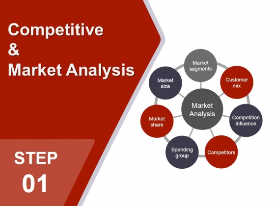 analysis of competitive markets