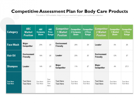 Competitive Assessment Plan For Body Care Products Ppt PowerPoint Presentation Gallery Inspiration PDF