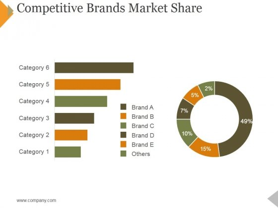 Competitive Brands Market Share Ppt PowerPoint Presentation Gallery Format Ideas