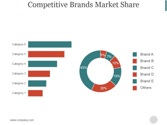 Competitive Brands Market Share Ppt PowerPoint Presentation Guide