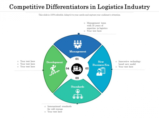 Competitive Differentiators In Logistics Industry Ppt PowerPoint Presentation File Deck PDF