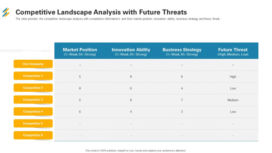 Competitive Landscape Analysis With Future Threats Ppt Outline Design Ideas PDF