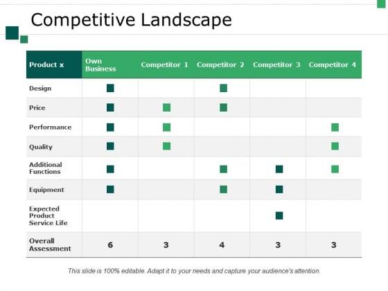Competitive Landscape Ppt PowerPoint Presentation Infographics Ideas