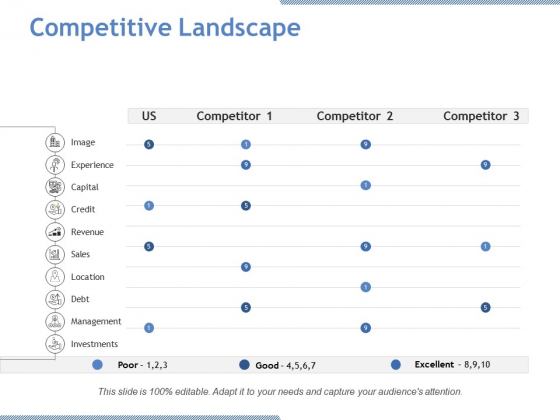 Competitive Landscape Ppt PowerPoint Presentation Layouts Portfolio