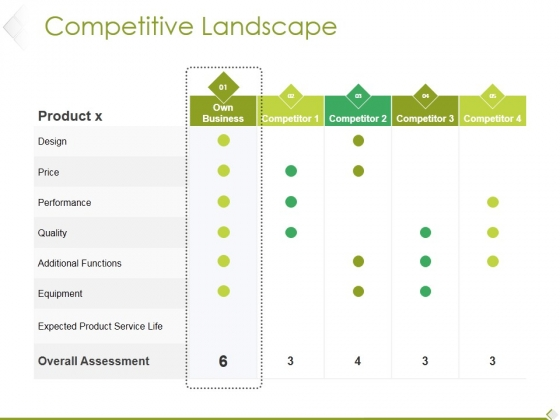 Competitive Landscape Ppt PowerPoint Presentation Outline Visual Aids