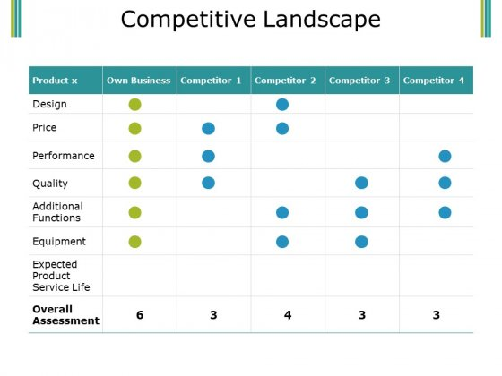 Competitive Landscape Ppt PowerPoint Presentation Styles Graphics Download