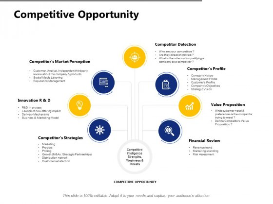 Competitive Opportunity Ppt PowerPoint Presentation Outline Aids