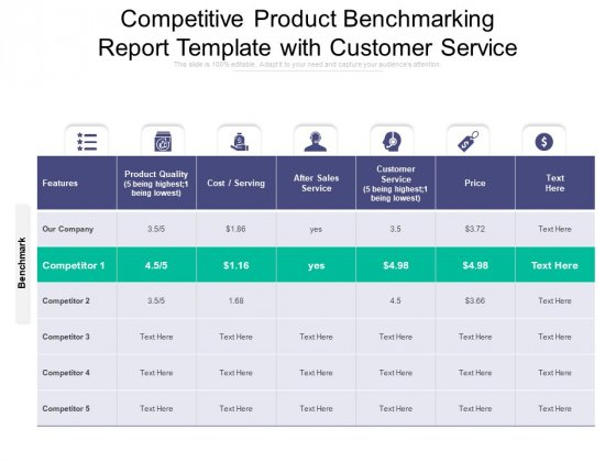 Competitive Product Benchmarking Report Template With Customer Service Ppt PowerPoint Presentation Infographics Infographic Template PDF