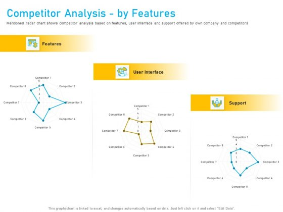 Competitor Analysis By Features Ppt Summary Themes PDF