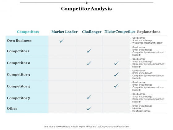 Competitor Analysis Ppt PowerPoint Presentation Professional Guidelines