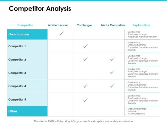 Competitor Analysis Ppt PowerPoint Presentation Professional Inspiration
