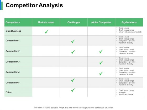 Competitor Analysis Ppt PowerPoint Presentation Summary Visuals