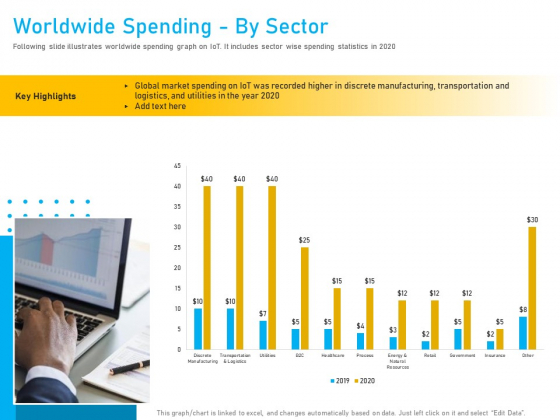 Competitor Analysis Worldwide Spending By Sector Ppt Styles Portfolio PDF