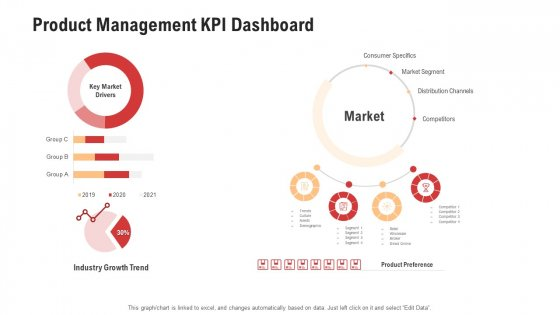 Competitor Assessment In Product Development Product Management KPI Dashboard Background PDF
