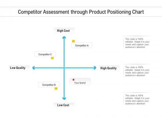 Competitor Assessment Through Product Positioning Chart Ppt PowerPoint Presentation Portfolio Infographics PDF