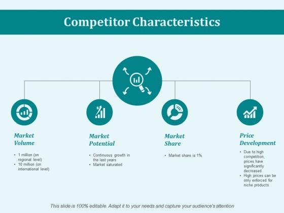 Competitor Characteristics Ppt PowerPoint Presentation Model Microsoft